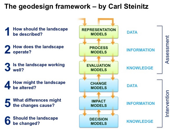 Jack Dangermond and Carl Steinitz have extended ArcGIS into a design method known as Geodesign. I'd like to see them extend it further, as a computer-powered approach to landscape urbanism.