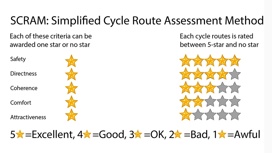 Simplified Cycle Route Assessment Method SCRAM