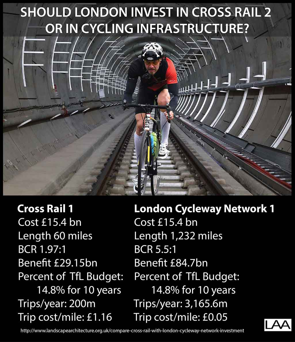 Should London invest in Crossrail 2 or in cycling infrastructure?
