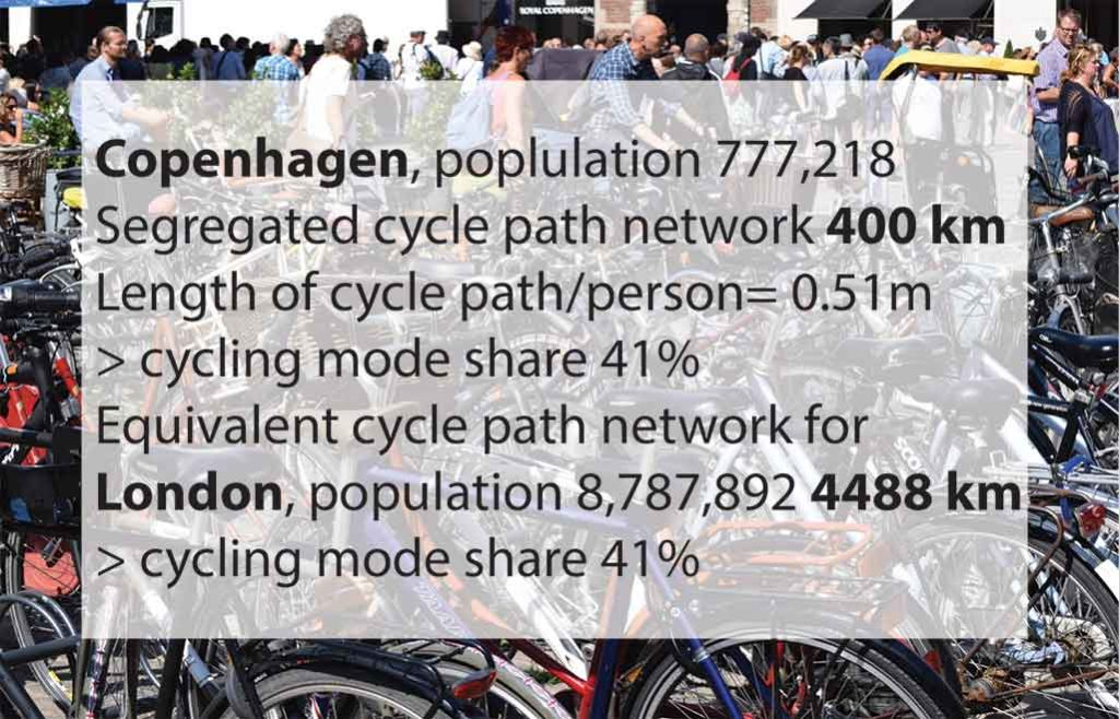 compare cycle network london copenhagen
